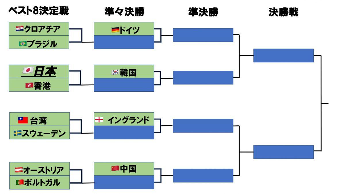 世界卓球2018男子決勝トーナメントの組み合わせ