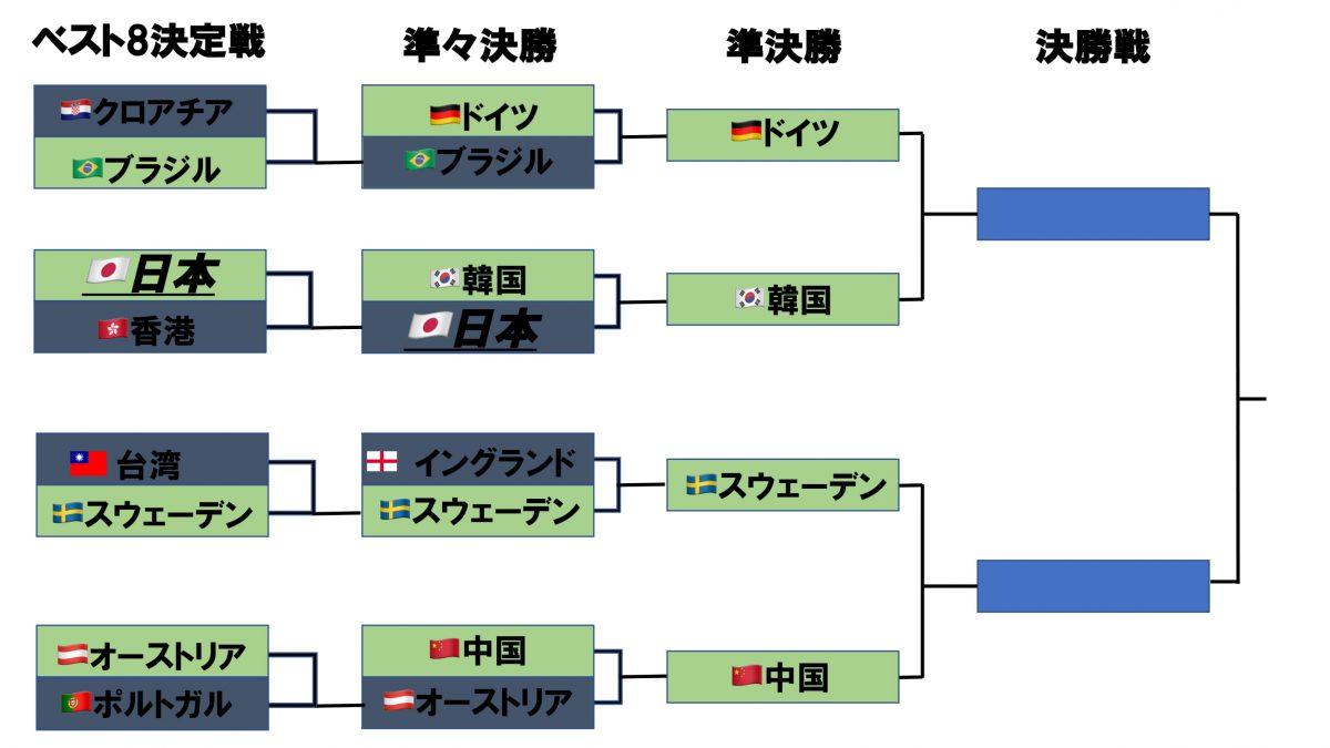 世界卓球2018男子団体決勝トーナメント 5/5更新