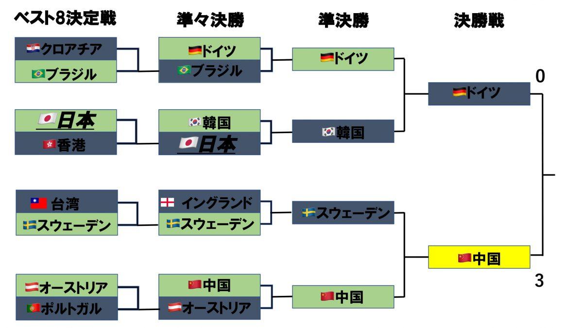世界卓球2018男子団体最終結果