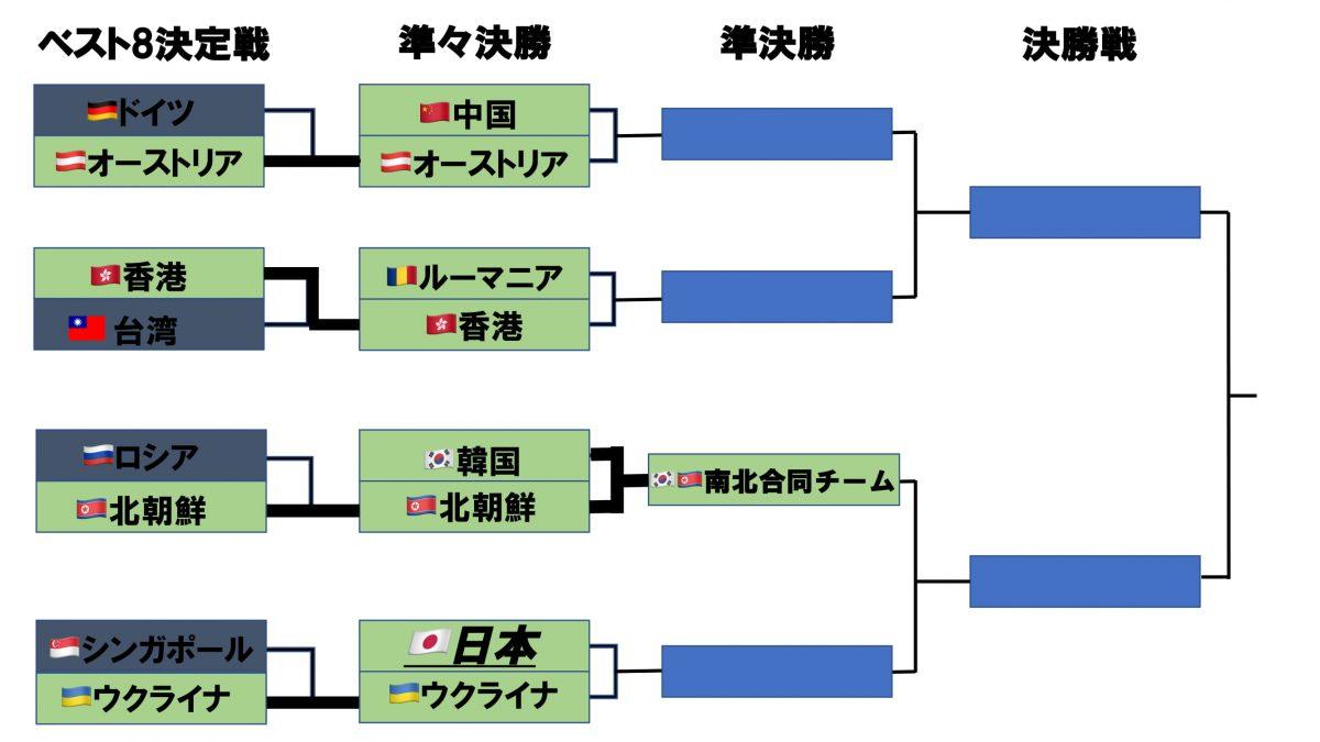 世界卓球2018女子の決勝トーナメント表