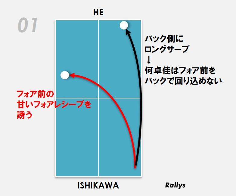 石川徹底分析1