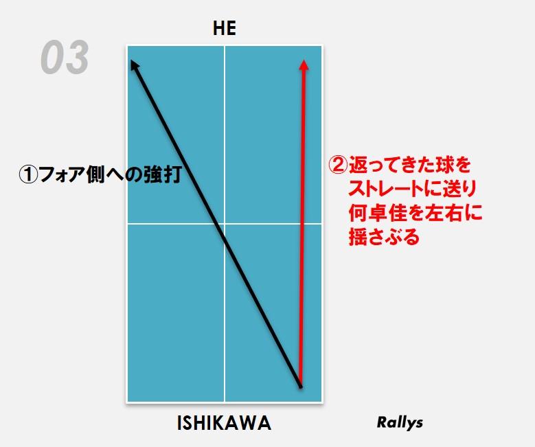 石川徹底分析