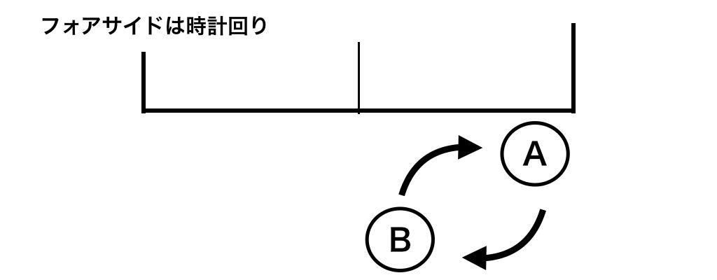 ダブルスの動き方