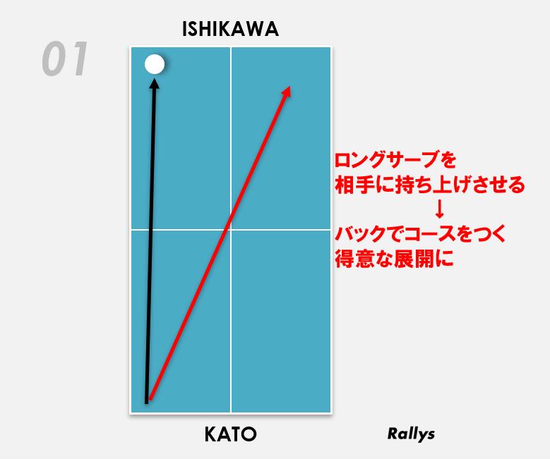 加藤美優(日本ペイントマレット)のサーブの配球