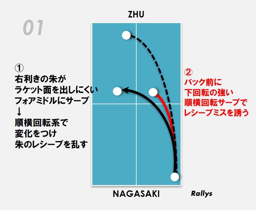 図:長﨑美柚のサーブの配球/作成:ラリーズ編集部