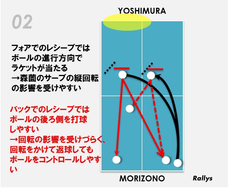 吉村真晴のレシーブイメージ図