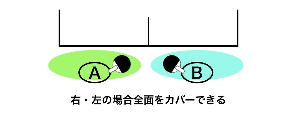 右左の場合
