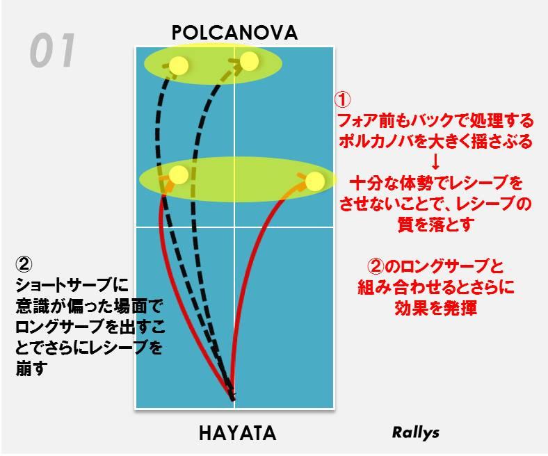 早田ひな(日本生命レッドエルフ)のサーブ配球図