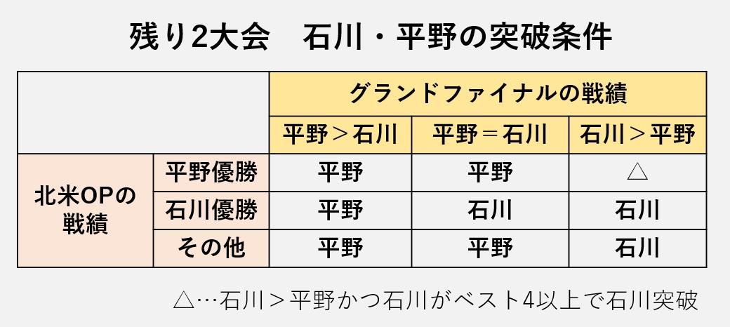 石川平野の突破条件