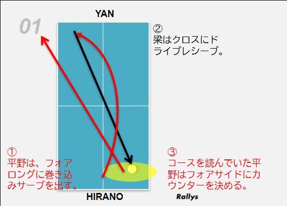 平野vs梁 分析