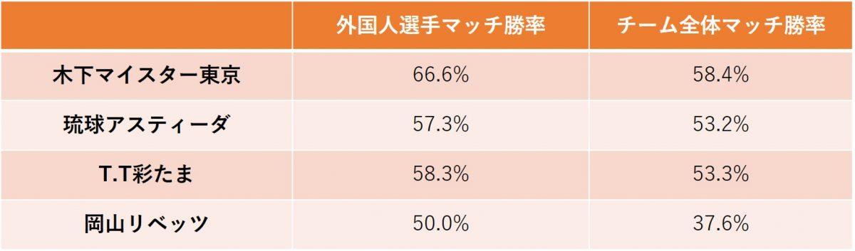 図:外国人選手の勝率/作成:ラリーズ編集部