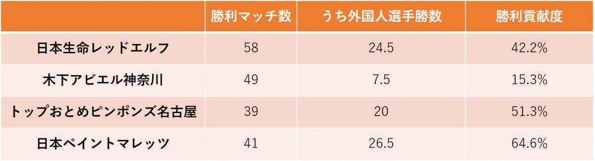 図:女子チーム勝利貢献度/作成:ラリーズ編集部