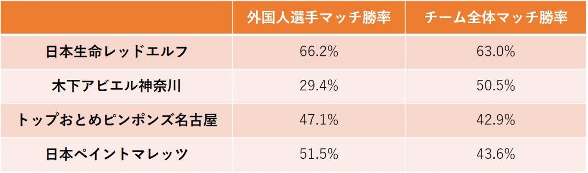 図:外国人選手の勝率(女子)/作成:ラリーズ編集部