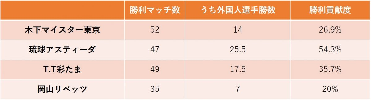 図:男子チーム勝利貢献度/作成:ラリーズ編集部