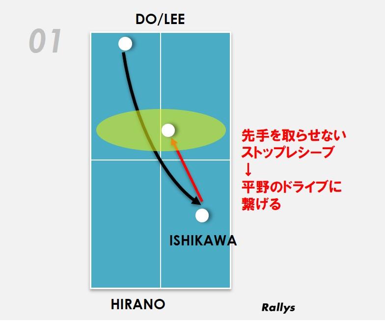 図:石川の先手を取らせないストップ/作成:ラリーズ編集部