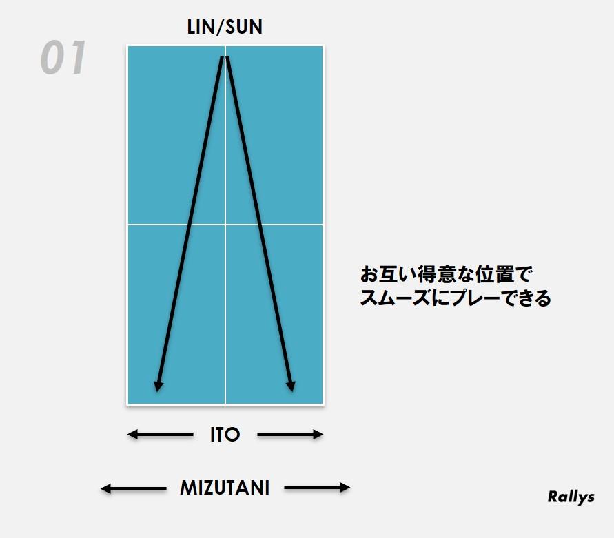 図:水谷・伊藤のプレー領域/作成:ラリーズ編集部