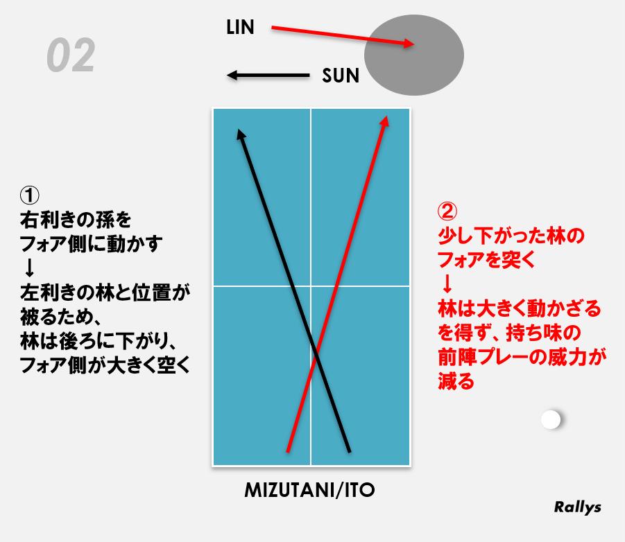 図:水谷・伊藤のコース取り/作成:ラリーズ編集部