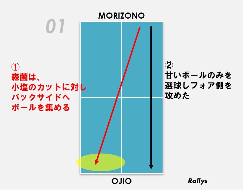 図:森薗美月(KA神奈川)の配球図/作成:ラリーズ編集部