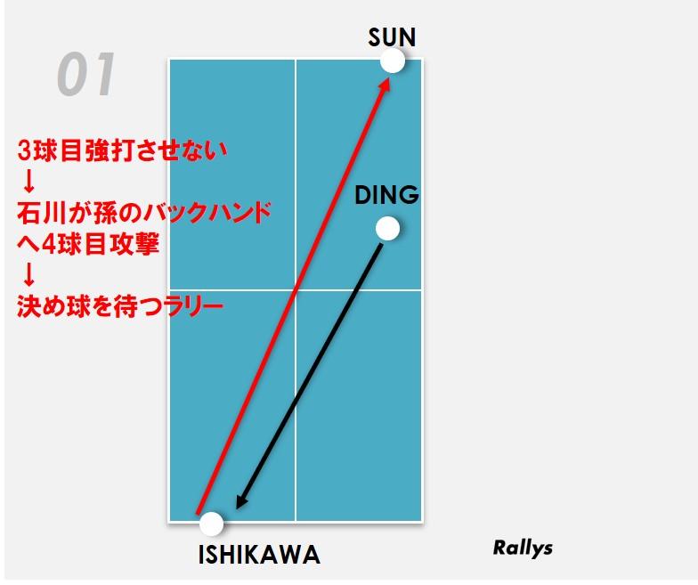 図:石川の4球目攻撃/作成:ラリーズ編集部