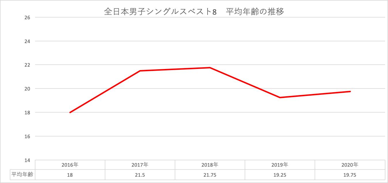 女子グラフ