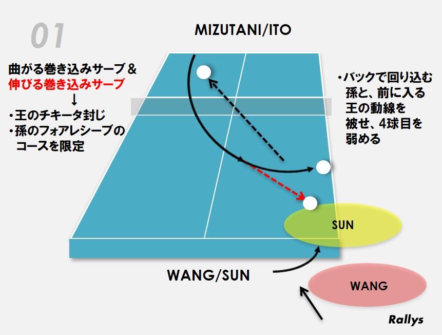 図:伊藤のサーブ図/作成:ラリーズ編集部