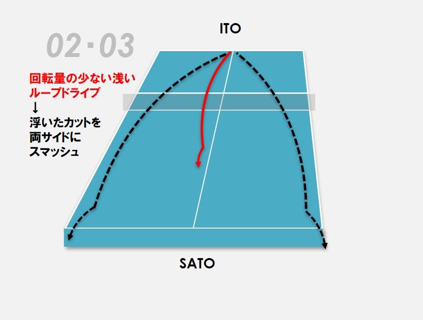 図:伊藤美誠の戦術②/作成:ラリーズ編集部