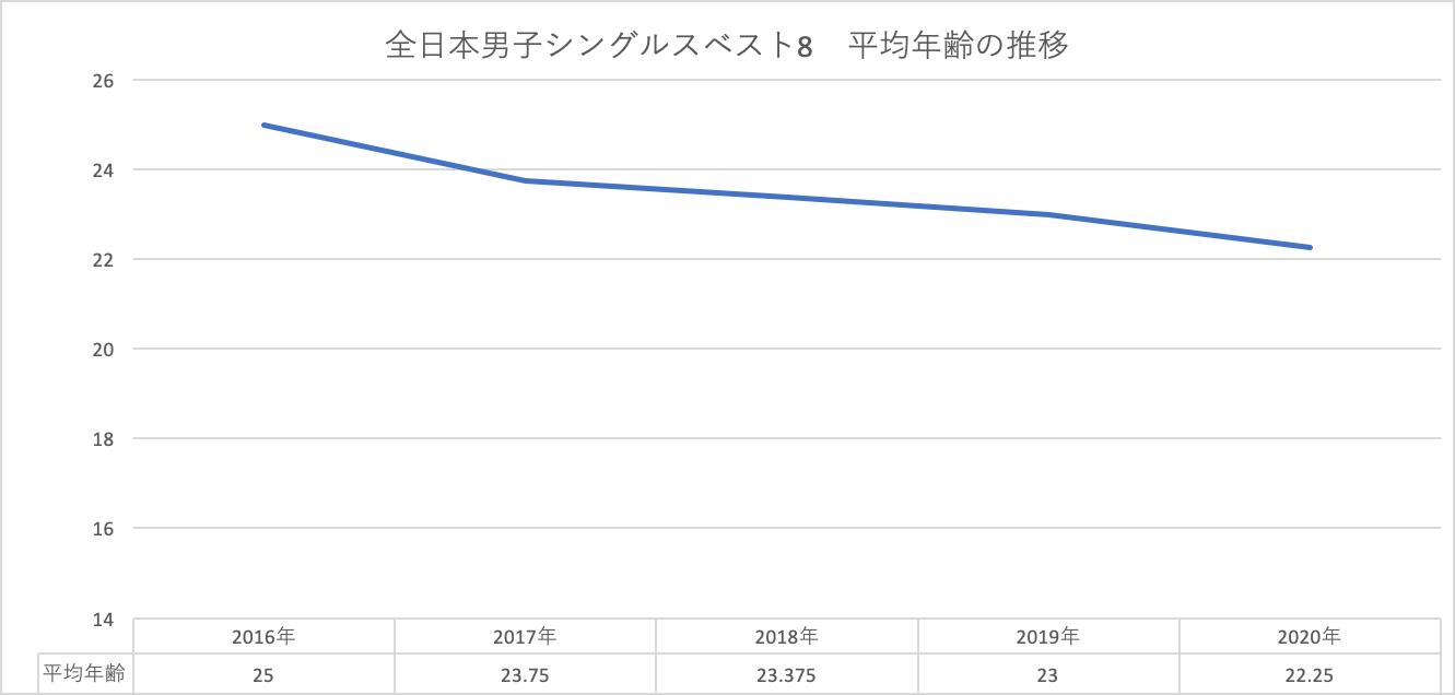 男子グラフ