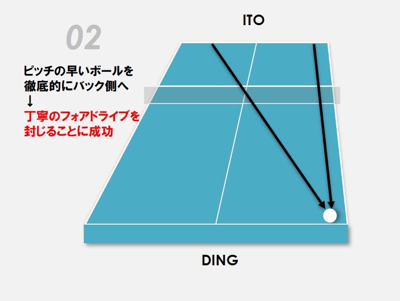 図:伊藤の序盤のコース取り/作成:ラリーズ編集部