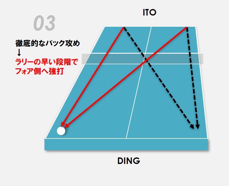 図:伊藤の終盤以降のコース取り/作成:ラリーズ編集部