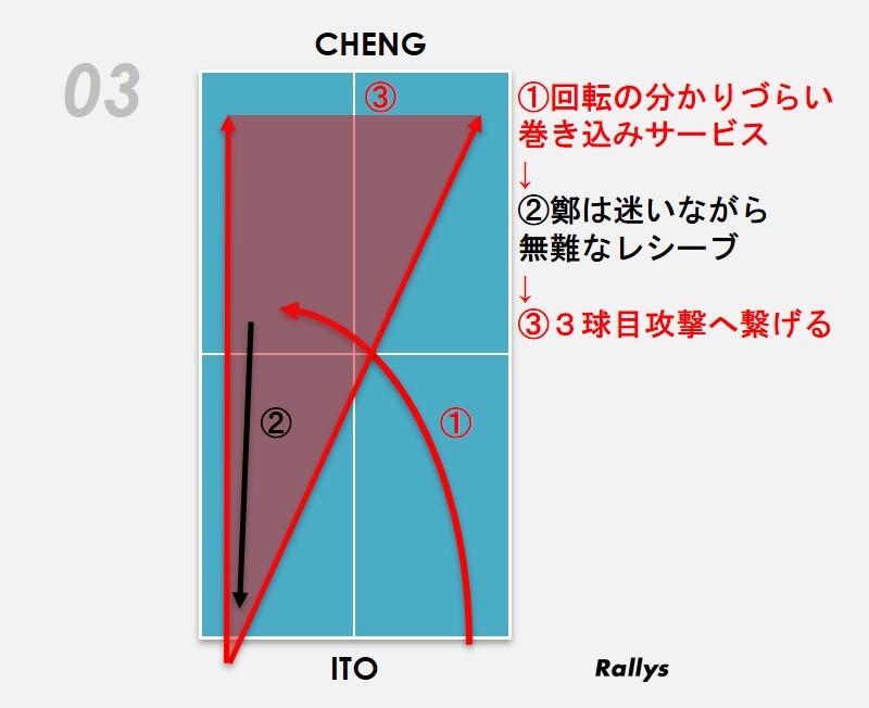図:伊藤の「フォアクロスからの巻き込みサービス」/作成:ラリーズ編集部