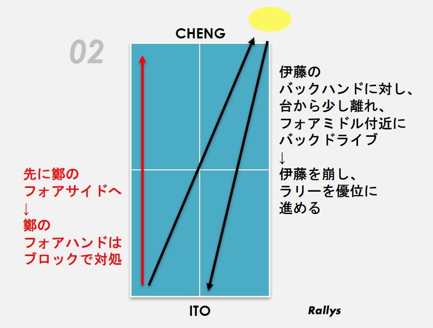 図:伊藤の「前陣でのバックハンドによる揺さぶりとブロック」/作成:ラリーズ編集部