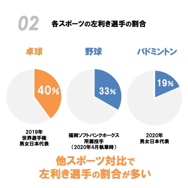 図:他スポーツとの比較/作成:ラリーズ編集部