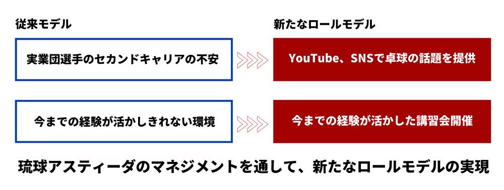図:卓球選手のセカンドキャリア/提供:琉球アスティーダ