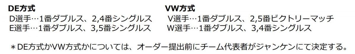 図:Tリーグ独自DE/VW方式*DE方式かVW方式かについては、オーダー提出前にチーム代表者がジャンケンにて決定/提供:©T.LEAGUE