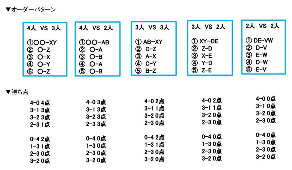 図:3人制、2人制のオーダーパターン、勝点/提供:©T.LEAGUE