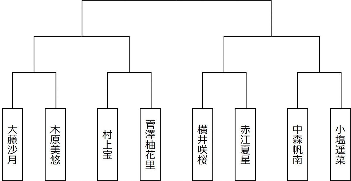 図:ジュニア女子シングルススーパーシード/作成:ラリーズ編集部