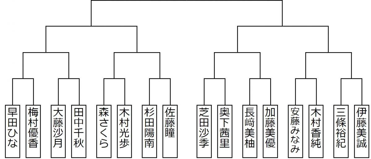 図:女子シングルススーパーシード/作成:ラリーズ編集部