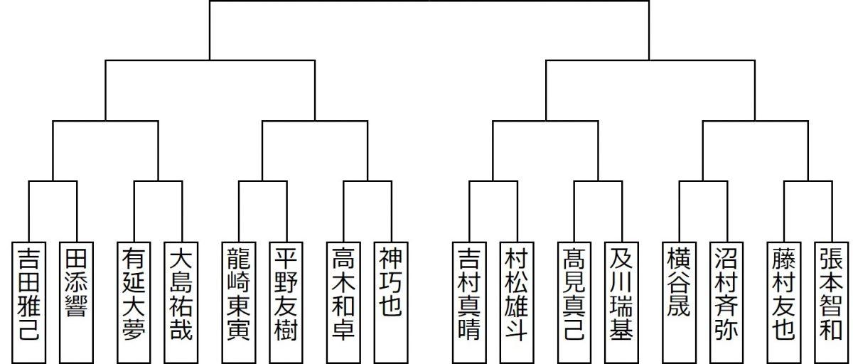 図:男子シングルススーパーシード②/作成:ラリーズ編集部