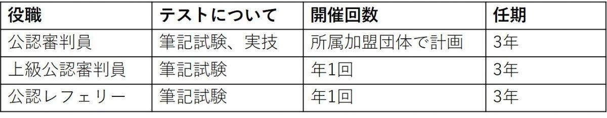 図:日本国内の審判員区分とテストなどの情報(日本卓球協会参照)/作成:ラリーズ編集部