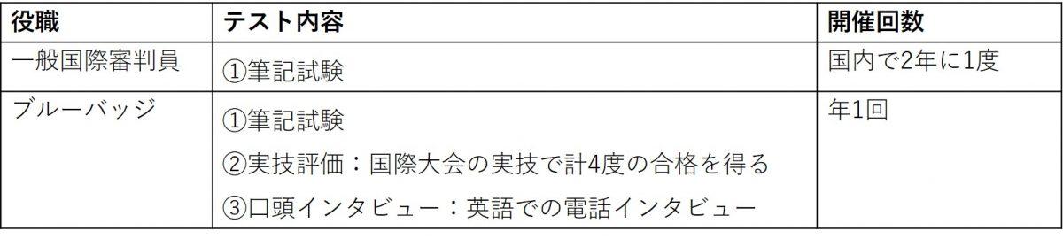 図:国際審判員になるために(日本卓球協会参照)/作成:ラリーズ編集部