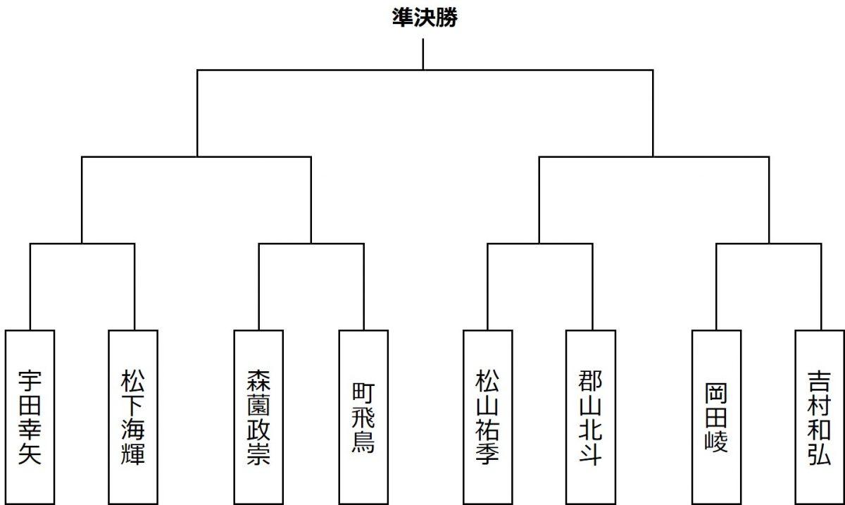 図:第1シードの宇田幸矢のブロック/作成:ラリーズ編集部