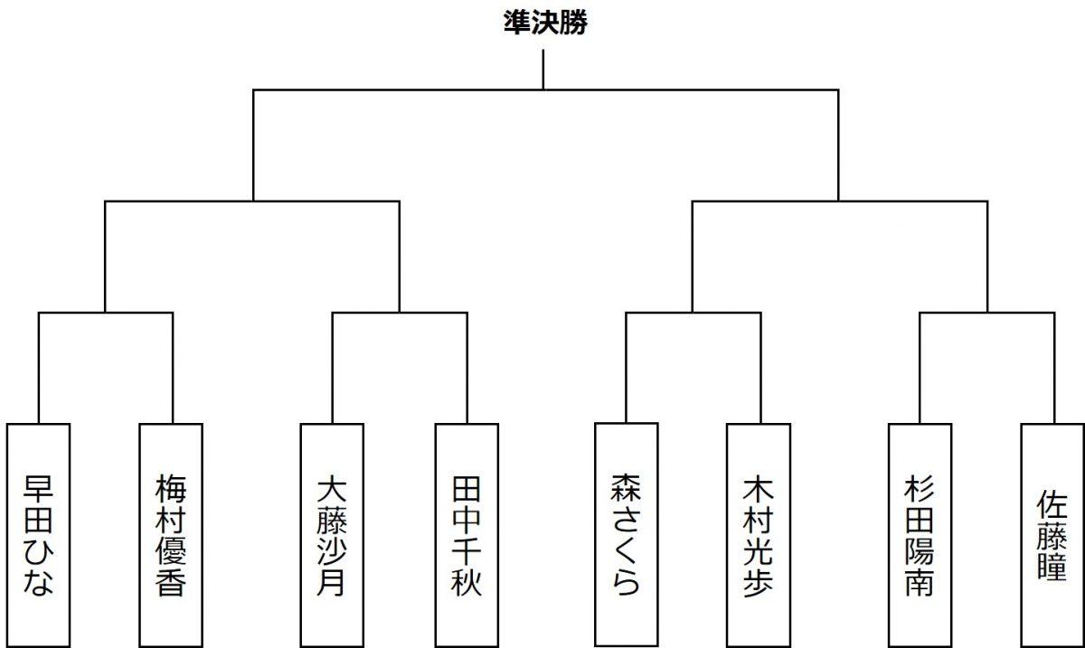 図:第1シードの早田ひなブロックのスーパーシード/作成:ラリーズ編集部