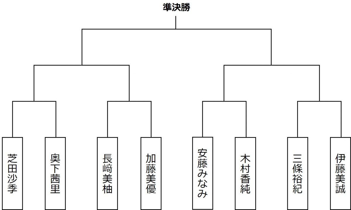 伊藤美誠ゾーン
