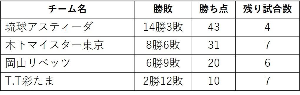 図:Tリーグ男子の勝敗、勝ち点、残り試合/作成:ラリーズ編集部