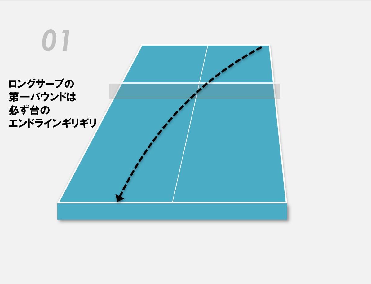 ボールの第一バウンドは必ず台のエンドラインギリギリ