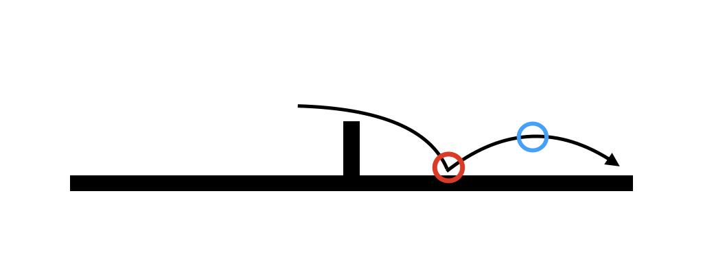 図:ボールの落ちた位置ではなく頂点で打球できる/作成:ラリーズ編集部