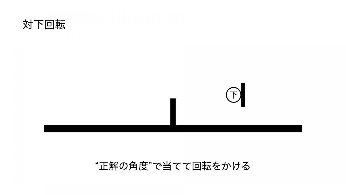 正解の角度