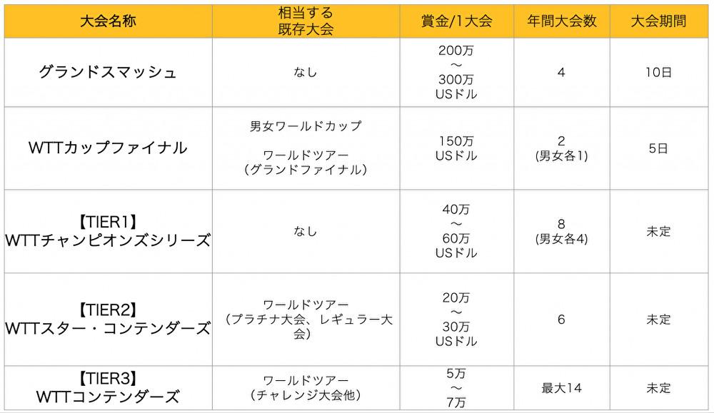 図:ITTF発表の新大会構想WTT/作成:ラリーズ編集部
