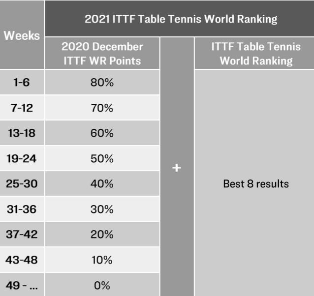 図:ポイント変動について/提供:ITTF
