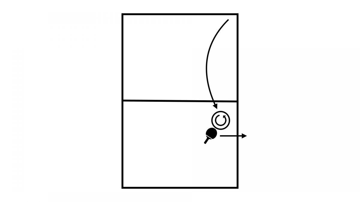 逆横回転に対するラケット